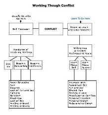 printables relationship therapy worksheets ronleyba worksheets