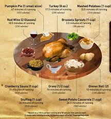 infographic thanksgiving calories broken into minutes of