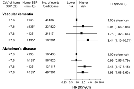 day to day blood pressure variability and risk of dementia in a