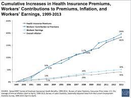 health insurance costs survey