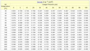 Density Table Turbo U0027s And Air Density Archive Competition Diesel Com