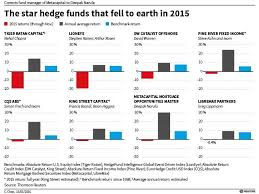 exclusive hedge funds stars join losers u0027 club for first time