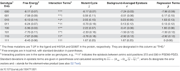 plos computational biology the context dependence of mutations a