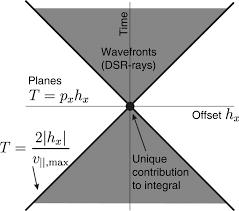 kinematics of shot geophone migration geophysics