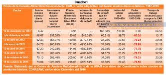 cuanto es salario minimo en mexico2016 el salario mínimo un crimen contra el pueblo mexicano