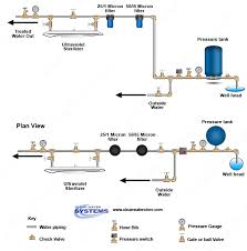 uv light water treatment disinfect spring water with uv light water treatment
