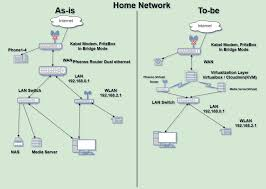 100 home network design diagram networking how can i