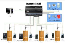 zkaccess inbio260 double door controller tcpip electronical door