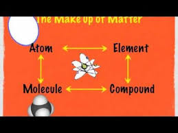 understanding atoms elements and molecules part 1 9min youtube