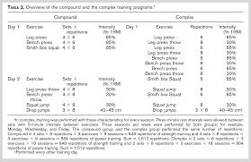 complex vs compound training for strength u0026 power