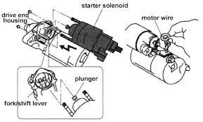 starter solenoid the definitive guide t u0026x