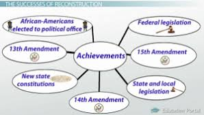 reconstruction period goals success and failures video