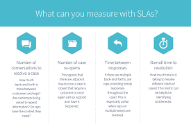 Help Desk Service Level Agreement How Slas Make Customer Delight A Business Policy