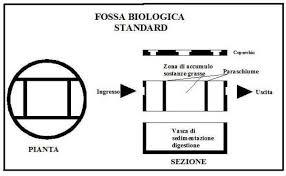 vasche imof differenze sostanziali fra fossa imhoff e fossa biologica standard