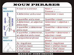 noun phrases lesson plan chart u0026 worksheets my tes resources