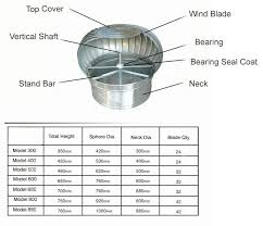 design ventilator dynavent turbine ventilator wind driven manufacturer supplier china
