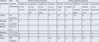net pattern dec 2014 incidence of bacterial isolates from the hospital from december