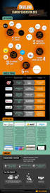 thailand u0027s startup ecosystem infographic