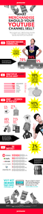 infographic what kind of merchandise should your youtube channel