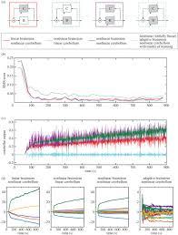 cerebellar inspired algorithm for adaptive control of nonlinear