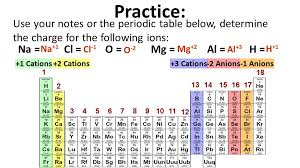 Al On Periodic Table Unit Nomenclature Objectives Lesson 1 Of 3 You Will Learn Which