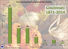 thanksgiving day climatology cincinnati