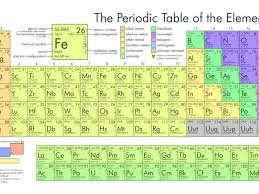 Fe On The Periodic Table Element Of Mystery Will Periodic Table Get New Resident Cnet