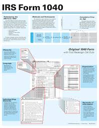 1040a Tax Table Irs Form 1040 Form 1041 Instructions Defensetax