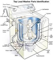 washing machine repair guide how to fix a washer diy appliance