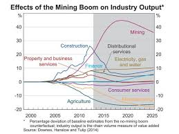 Graph from RBA paper  The Effect of the Mining Boom on the Australian Economy  ABC