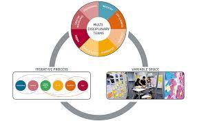 design thinking elements mindset design thinking