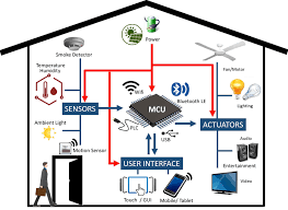 Home Automation by Designing Power Efficient And Secure Home Automation Systems