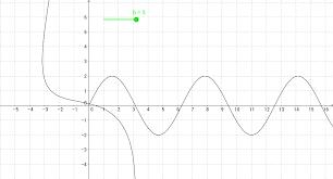 graphing parametric equations geogebra