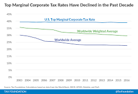 Tax Table 2013 Corporate Income Tax Rates Around The World 2016 Tax Foundation