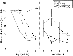 pharmacological activity and safety profile of p10358 a novel