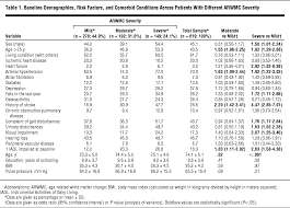 meters squared risk of rapid global functional decline in elderly patients with
