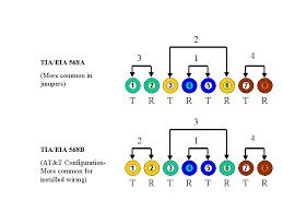 ethernet wiring diagram 568b wiring diagram and schematic design