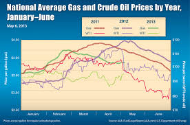 Average Gas Price by Gas Survey Archives Aaa Newsroom