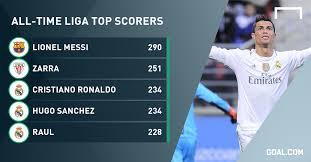 Cristiano Ronaldo Is Now 3rd All Time Leading La Liga Scorer