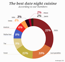 date ideas in canada find your favourite date here elitesingles
