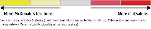 these states have more nail salons than mcdonald u0027s