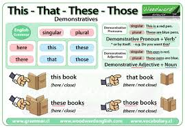 this that these those demonstratives in english ingilizce