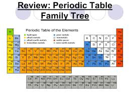 periodic table of elements ppt video online download