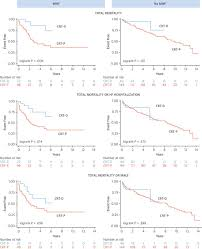 outcomes of cardiac resynchronization therapy with or without