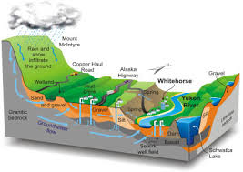 Groundwater Table Whitehorse Groundwater Cgen Archive