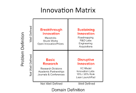 4 types of innovation and how to approach them digital tonto