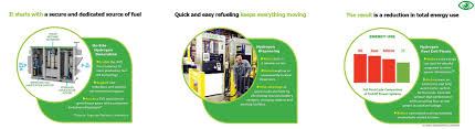 nuvera hydrogen guide forklift operations