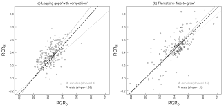 forests free full text differential performance between two
