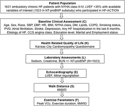 evaluation of the incremental prognostic utility of increasingly
