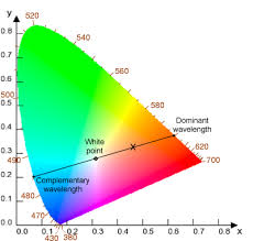 opposite color of pink dominant wavelength wikipedia